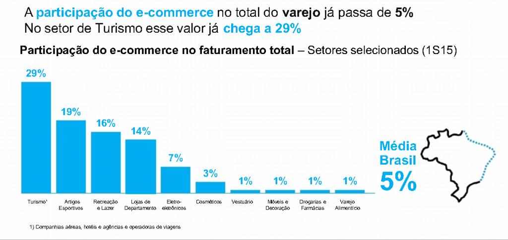 Participação do e-commerce por setores