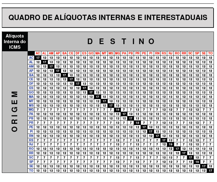 tabela de alíquotas interestaduais do ICMS