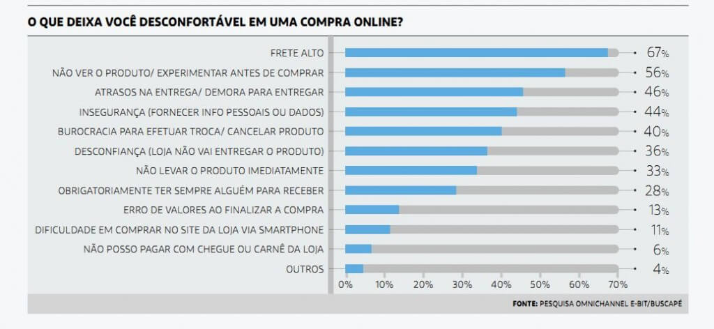 webshoppers33_omnichannel_compra