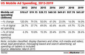 emarketer_mobilespending