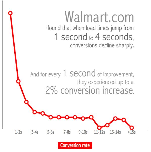 conversão Walmart