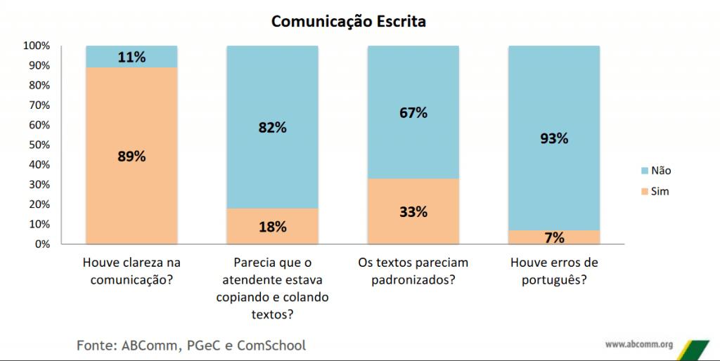 comunicacao-escrita-chat-ecommerce-2016