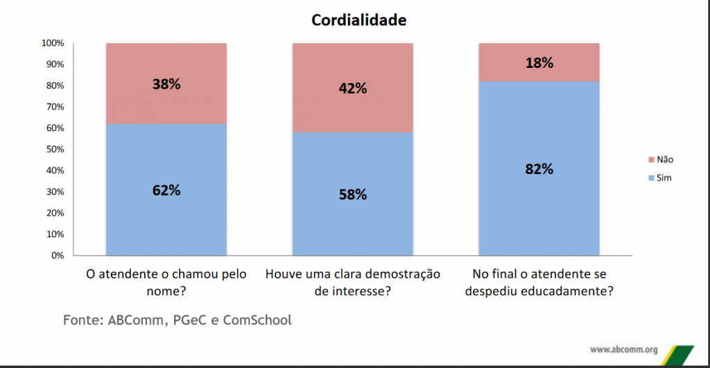cordialidade-2-chat-ecommerce-2016