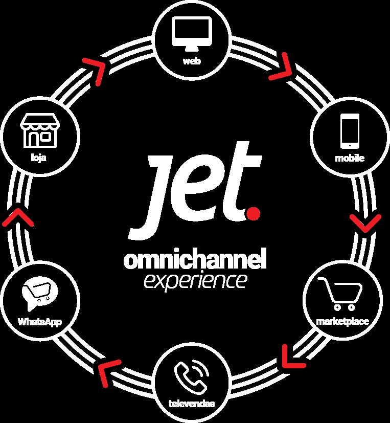 Jet Omnichannel Experience